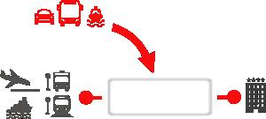 Ajoutez les transferts comme produit supplémentaire dans vos paquets dynamiques.